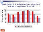 contribuci n de la leche materna en la ingesta de nutrientes en pa ses en desarrollo