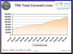 trs total covered lives