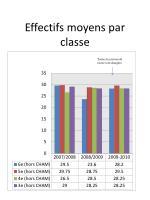 effectifs moyens par classe