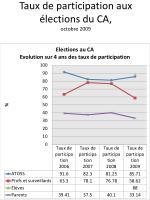 taux de participation aux lections du ca octobre 2009 retour ordre du jour