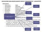 indicadores para medir avances fisicos y financieros rf lsimaffrpf2