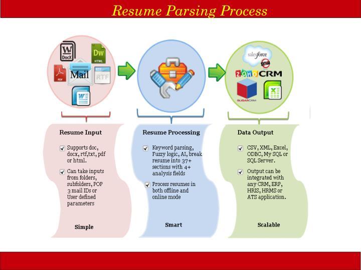 Resume Parsing Process