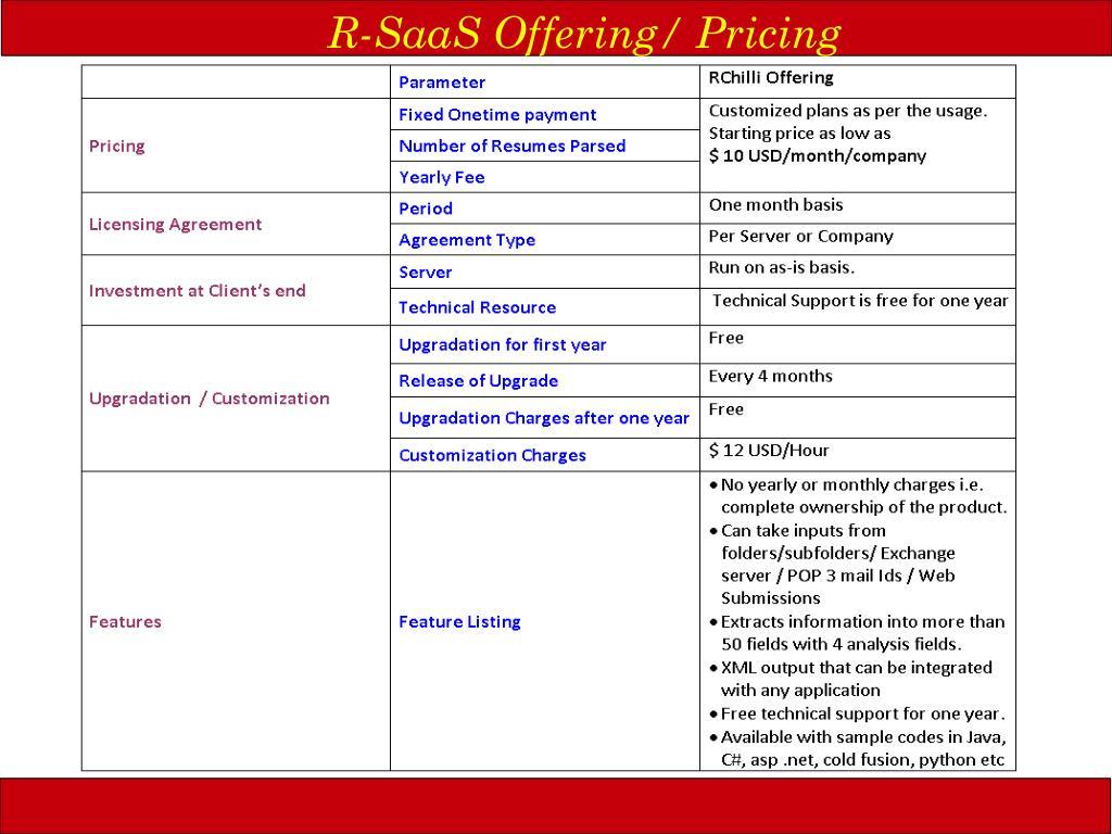 R-SaaS Offering/ Pricing