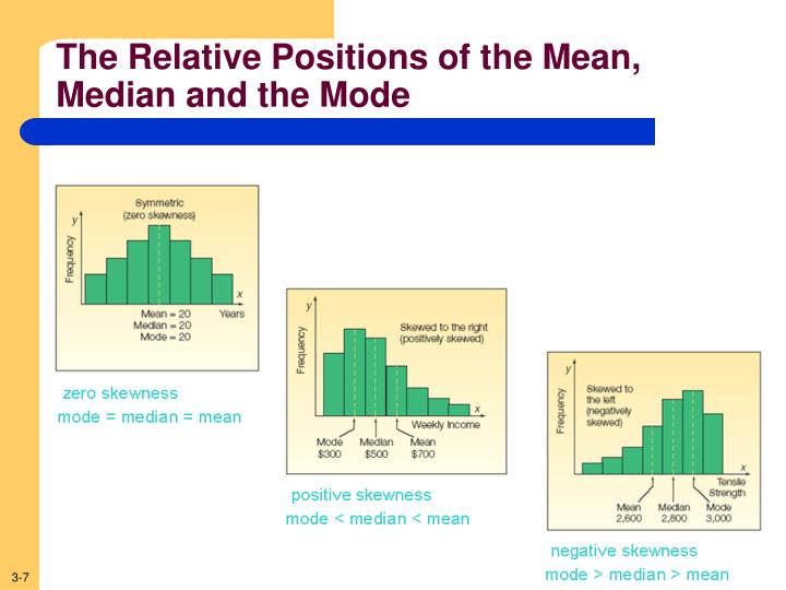 median and workanswerinstructor comments Explain mean, mode, and median â explain mean, mode, and median mean, median, and mode are three different kinds of averages mean probably is the kind of average youre most familiar with.