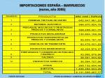 importaciones espa a marruecos euros a o 2005