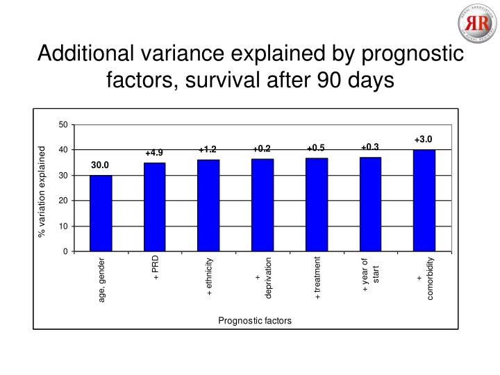 Additional variance explained by prognostic factors, survival after 90 days