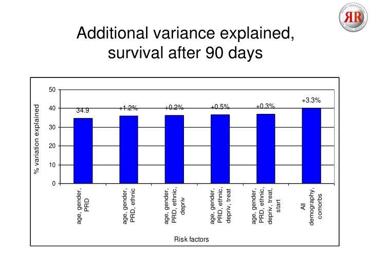 Additional variance explained,