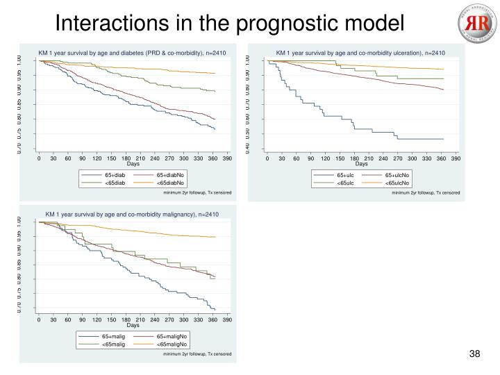 Interactions in the prognostic model
