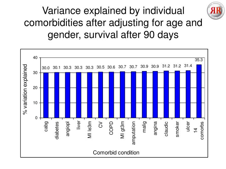 Variance explained by individual comorbidities after adjusting for age and gender, survival after 90 days