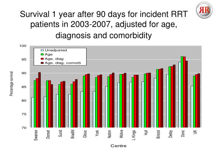 Survival 1 year after 90 days for incident RRT patients in 2003-2007, adjusted for age,