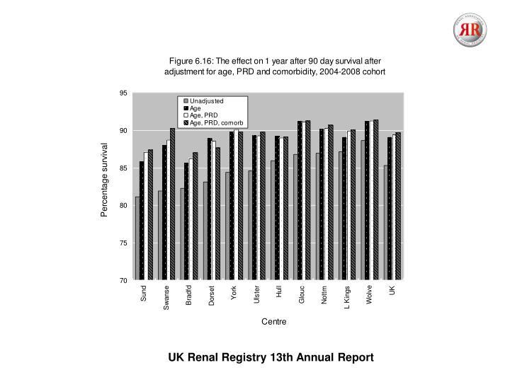 UK Renal Registry 13th Annual Report