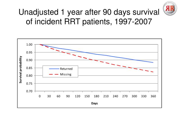 Unadjusted 1 year after 90 days survival