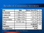 results of community inventory