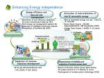 enhancing energy independence