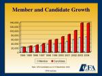 member and candidate growth