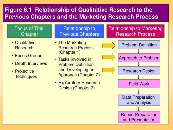 figure 6 1 relationship to the previous chapters and the marketing research process n.
