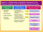 figure 6 1 relationship to the previous chapters and the marketing research process