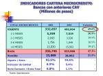 indicadores cartera microcredito bancos con anteriores cav millones de pesos