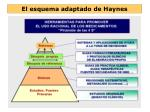 el esquema adaptado de haynes3