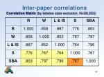 inter paper correlations correlation matrix by listwise case exclusion n 28 253