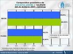comparativo pron stico de encuestas previas resultado jefe de gobierno 2007 ballotage