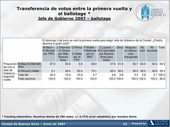 Transferencia de votos entre la primera vuelta y el ballotage *
