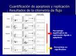 cuantificaci n de apoptosis y replicaci n resultados de la citometr a de flujo