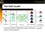 the oais model6