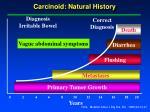 carcinoid natural history