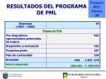 resultados del programa de pml