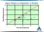 agua regia vs digesti n 4 cidos