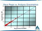 aqua regia vs an lysis gravimetrica