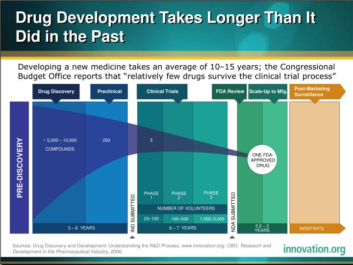 Drug development takes longer than it did in the past