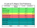 a look at fl majors oral proficiency