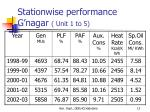 stationwise performance g nagar unit 1 to 5