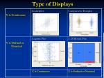 type of displays