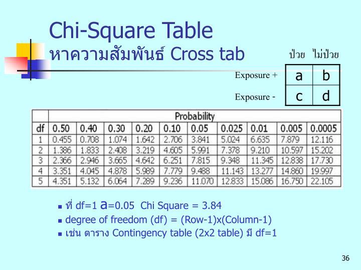 Chi-Square Table