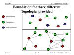foundation for three different topologies provided
