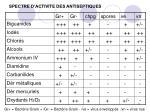 spectre d activite des antiseptiques