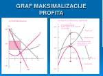 graf maksimalizacije profita