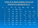 tablica maksimalizacije profita monopola