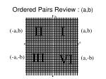 ordered pairs review a b