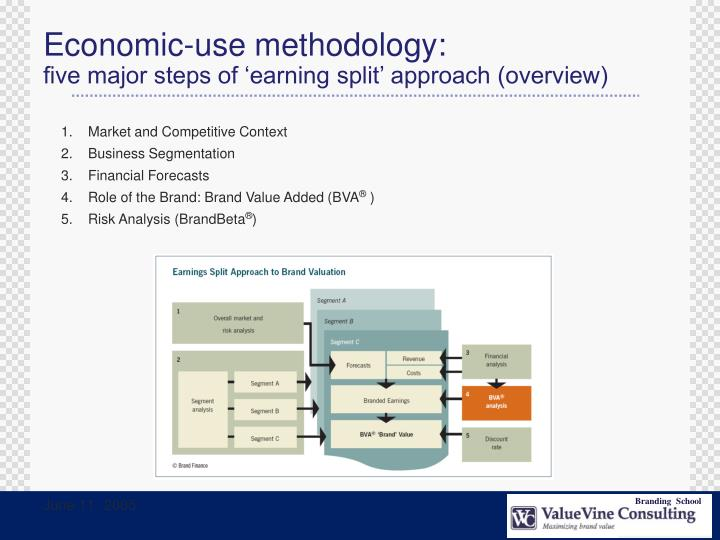 Economic-use methodology: