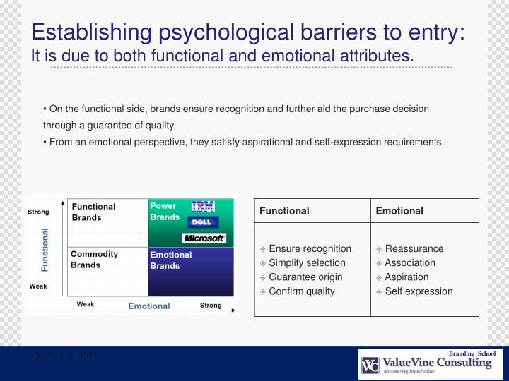 Establishing psychological barriers to entry: