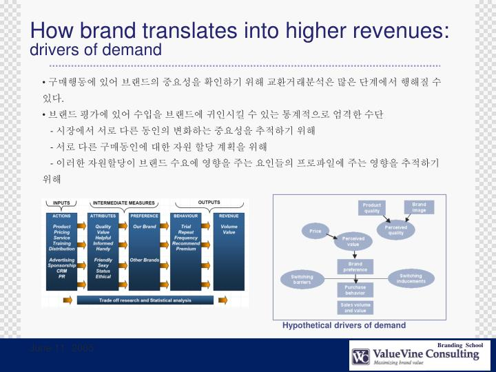 How brand translates into higher revenues: