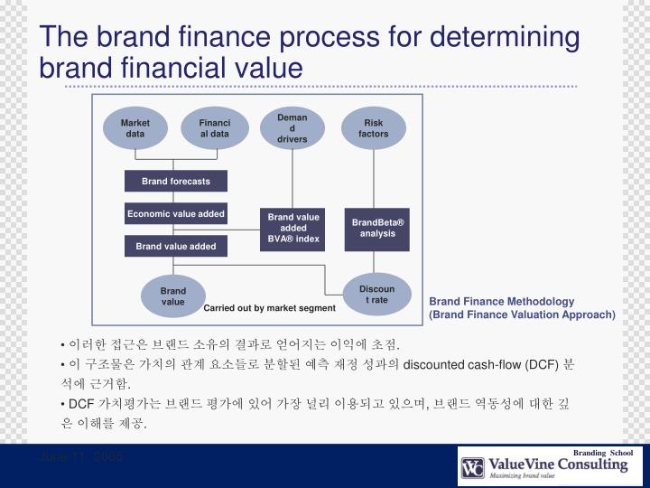 The brand finance process for determining brand financial value