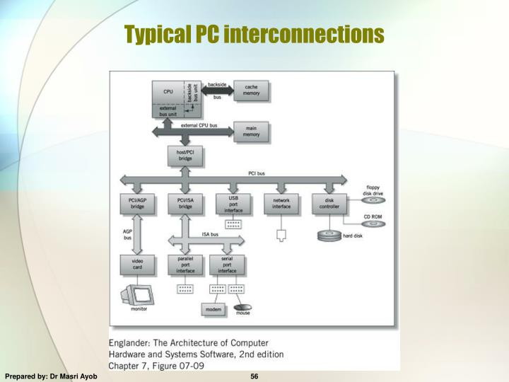 Typical PC interconnections
