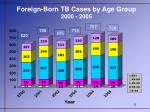 foreign born tb cases by age group 2000 2005