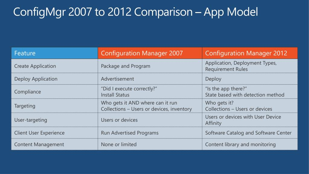PPT - Deep Application Management with Microsoft System
