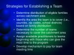 strategies for establishing a team3
